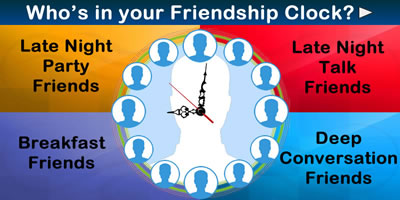 Who Is In Your Friendship Clock?